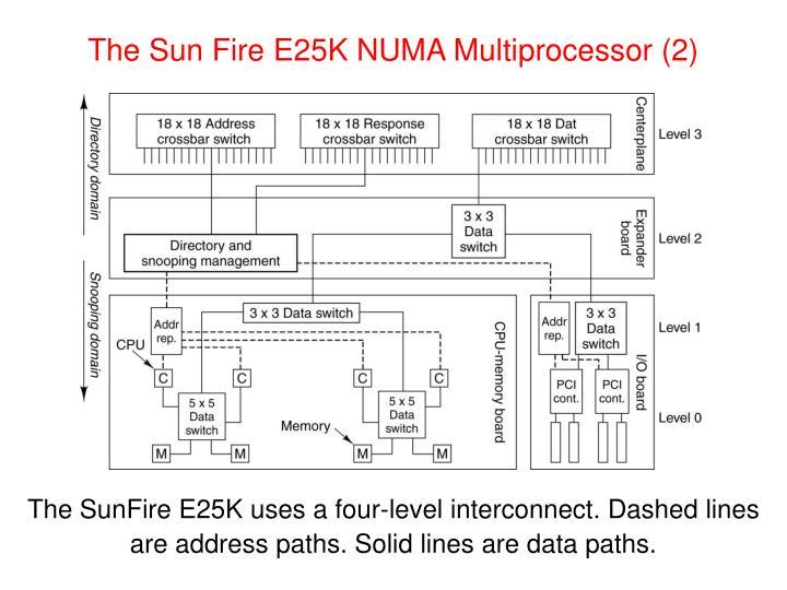 The Sun Fire E25K NUMA Multiprocessor (2)