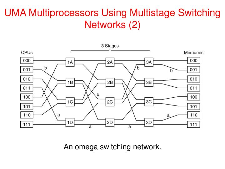 UMA Multiprocessors Using Multistage Switching Networks (2)