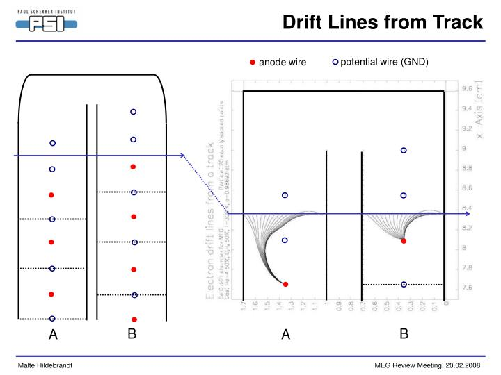 Drift Lines from Track