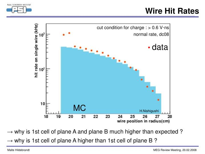 Wire Hit Rates
