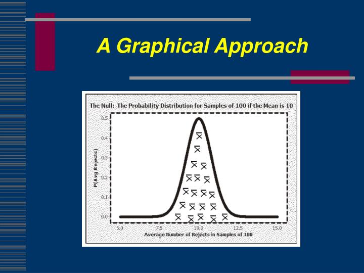 A Graphical Approach