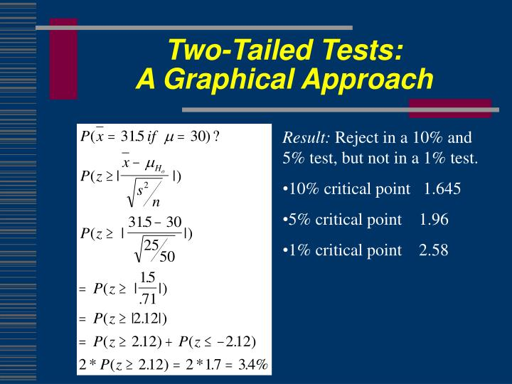 Two-Tailed Tests: