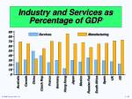 industry and services as percentage of gdp