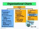 organizational charts1