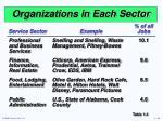 organizations in each sector1