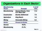 organizations in each sector2