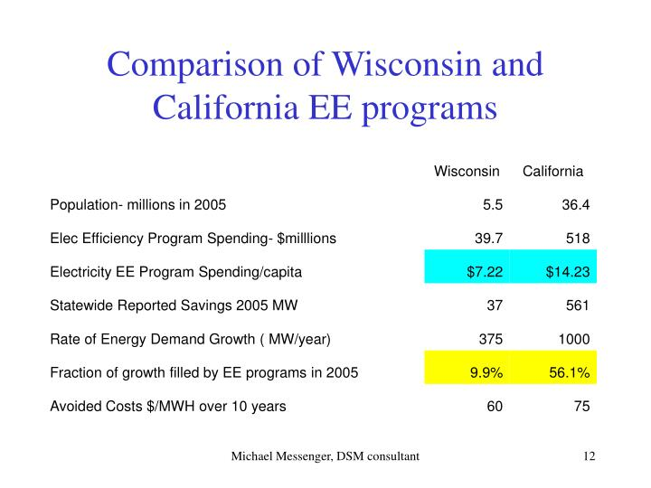 Comparison of Wisconsin and California EE programs