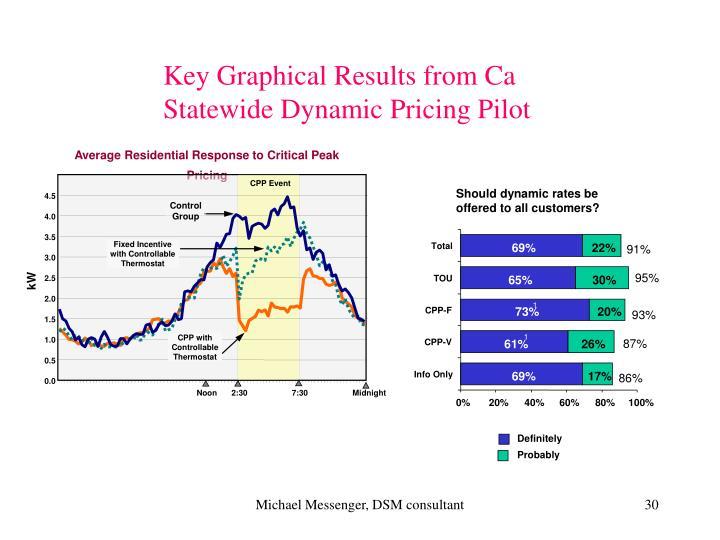 Average Residential Response to Critical Peak Pricing