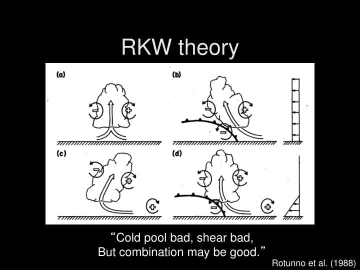RKW theory