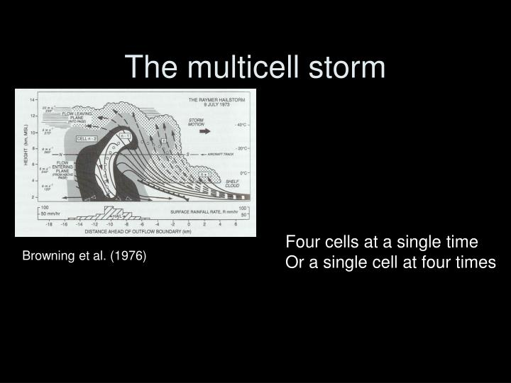 The multicell storm