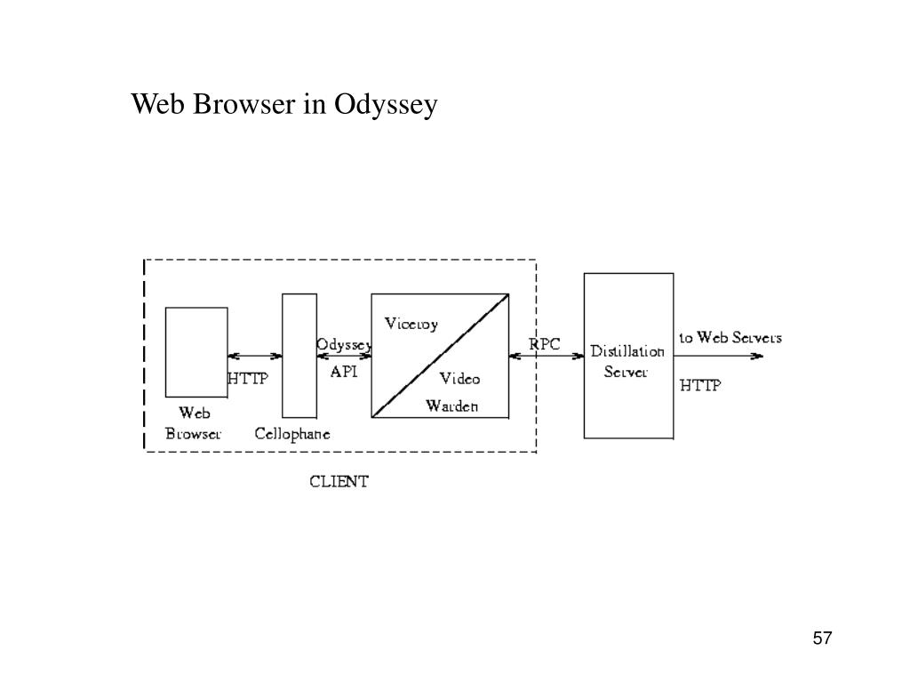 Web Browser in Odyssey