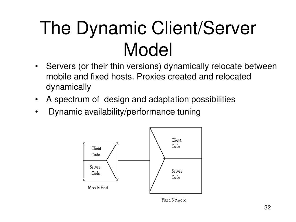 The Dynamic Client/Server Model