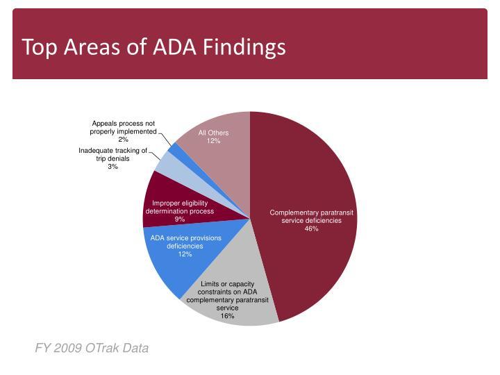Top Areas of ADA Findings
