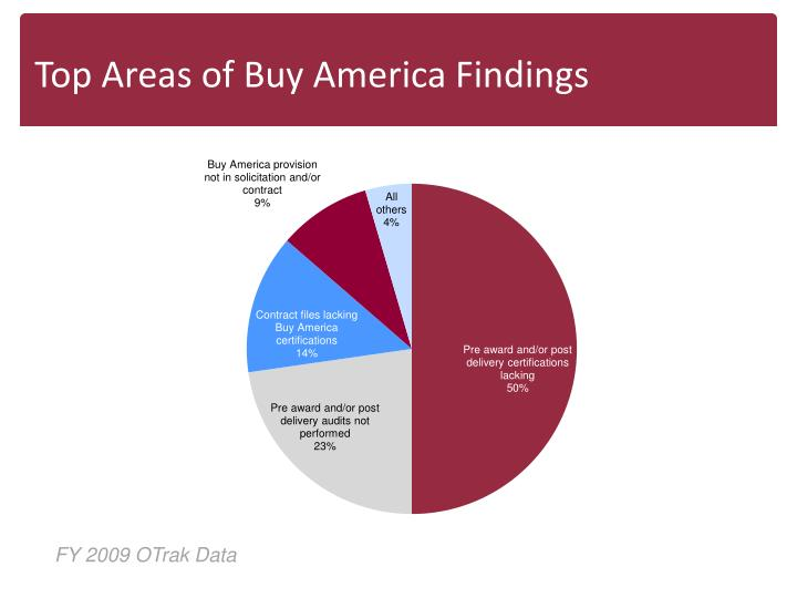 Top Areas of Buy America Findings