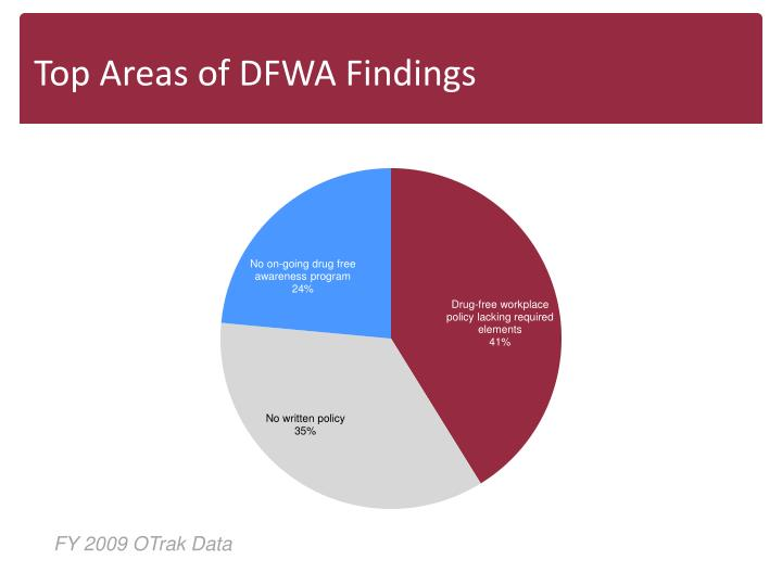 Top Areas of DFWA Findings