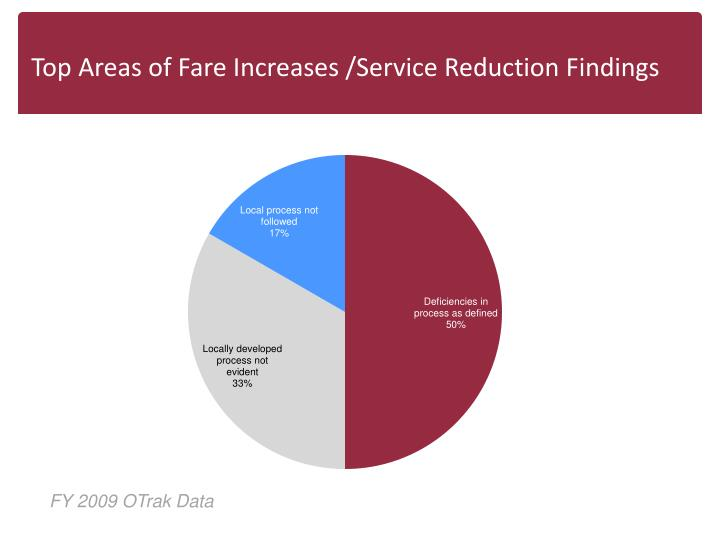 Top Areas of Fare Increases /Service Reduction Findings