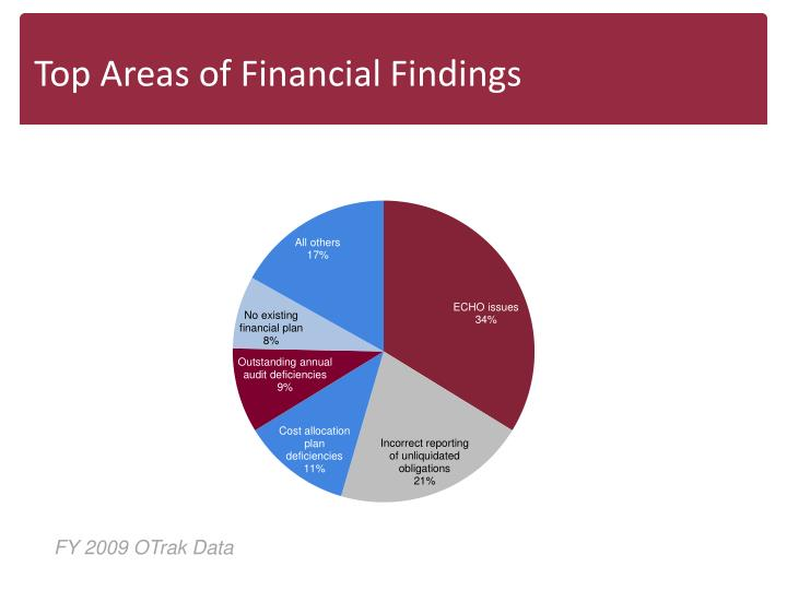 Top Areas of Financial Findings