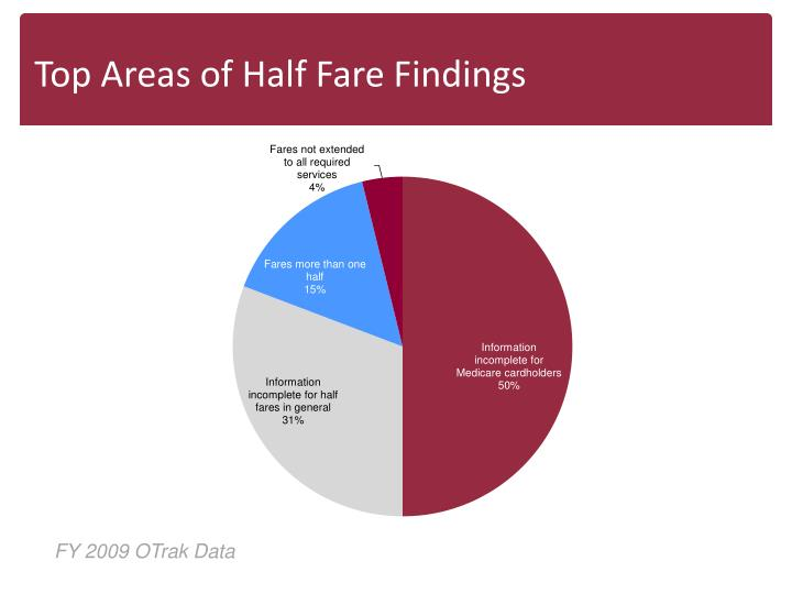 Top Areas of Half Fare Findings