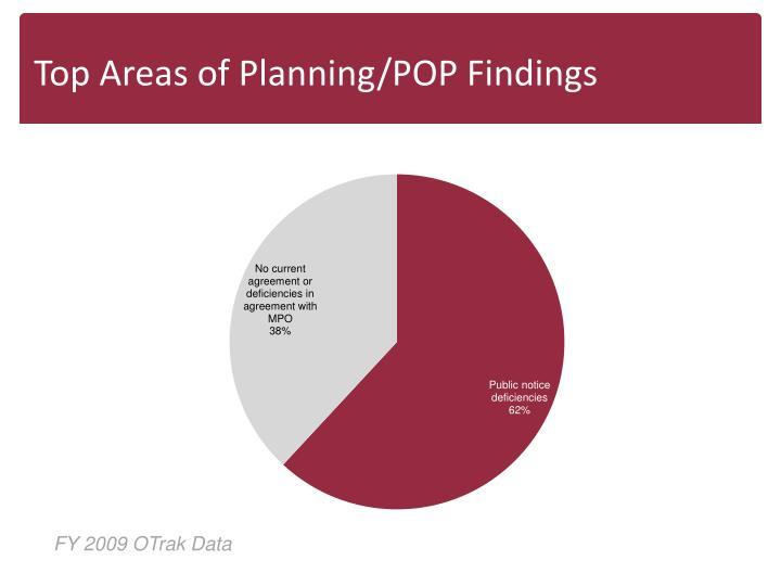 Top Areas of Planning/POP Findings