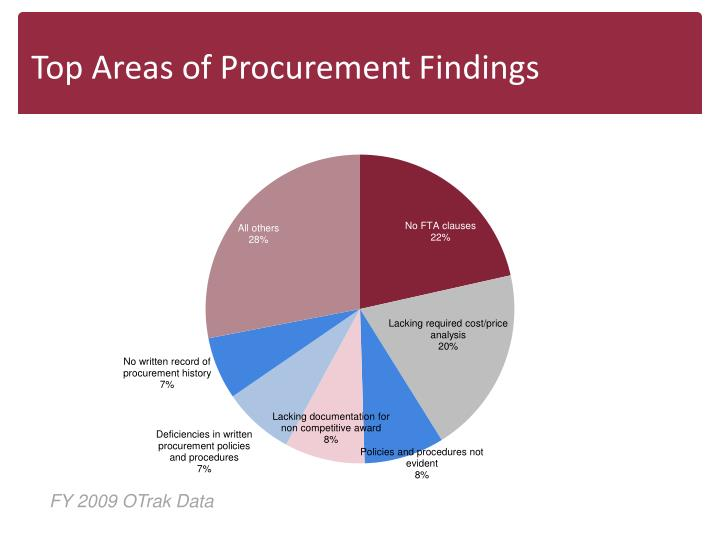 Top Areas of Procurement Findings