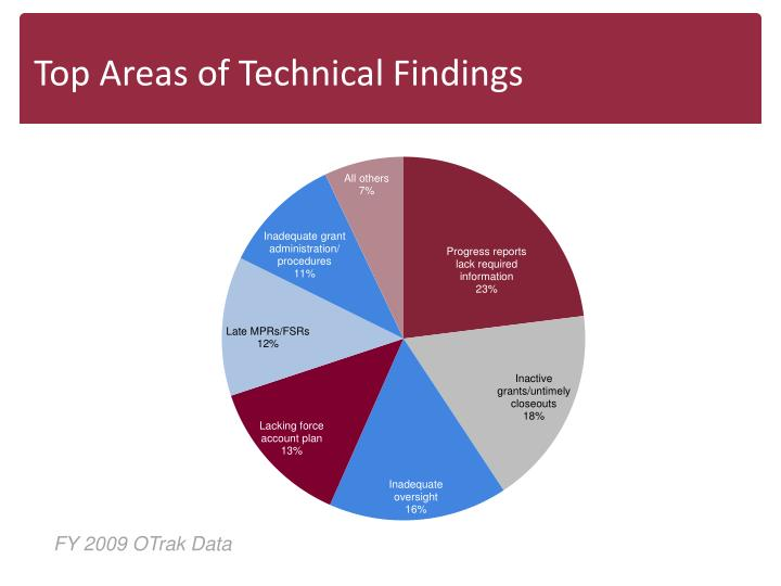 Top Areas of Technical Findings