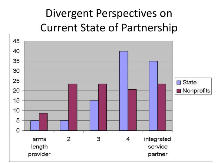 Divergent Perspectives on