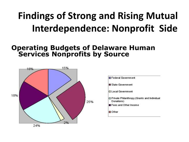 Findings of Strong and Rising Mutual Interdependence: Nonprofit  Side