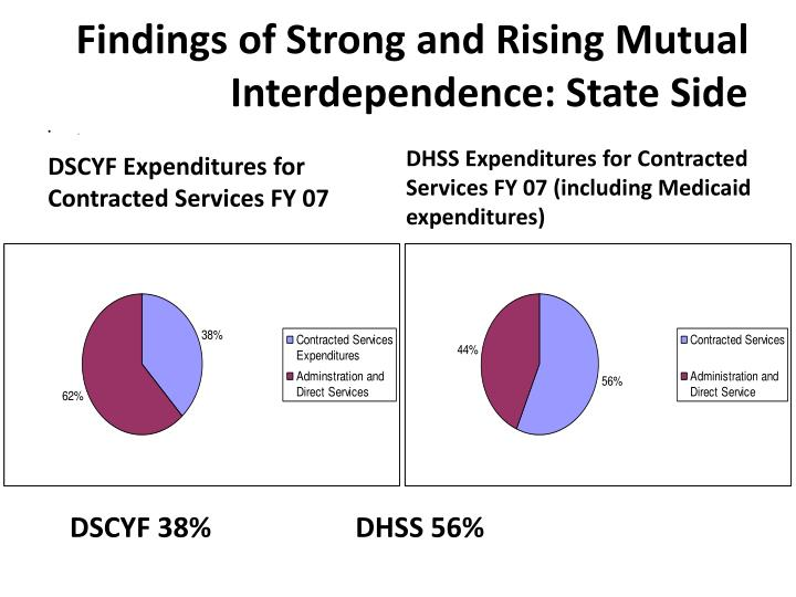Findings of Strong and Rising Mutual Interdependence: State Side