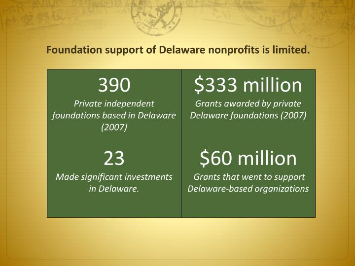 Foundation support of Delaware nonprofits is limited.