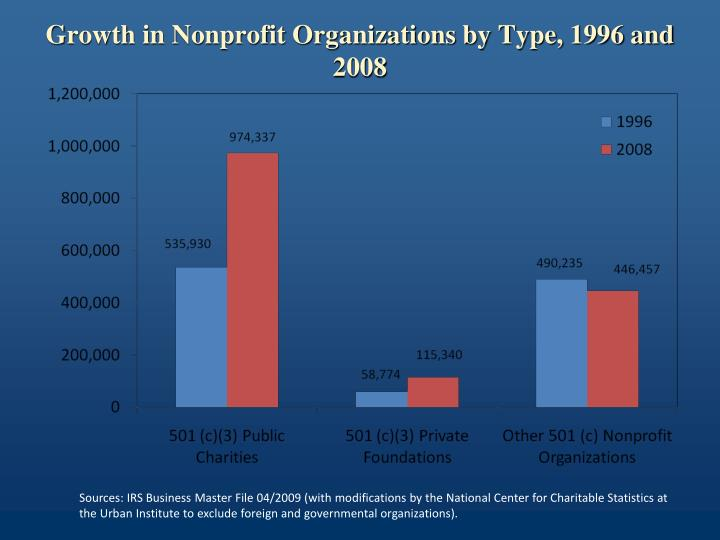 Growth in Nonprofit Organizations by Type, 1996 and 2008