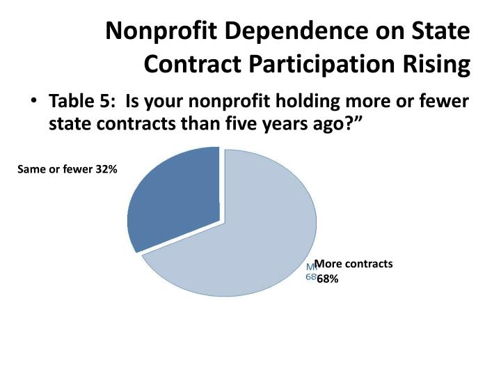 Nonprofit Dependence on State Contract Participation Rising