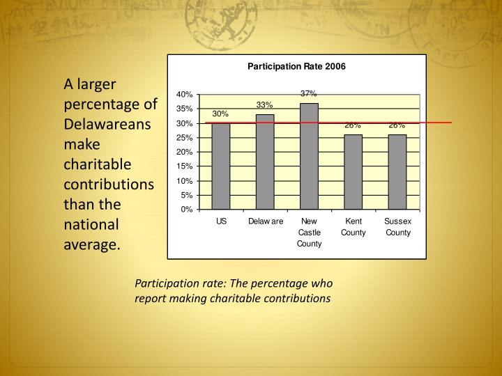 A larger percentage of Delawareans make charitable contributions than the national average.