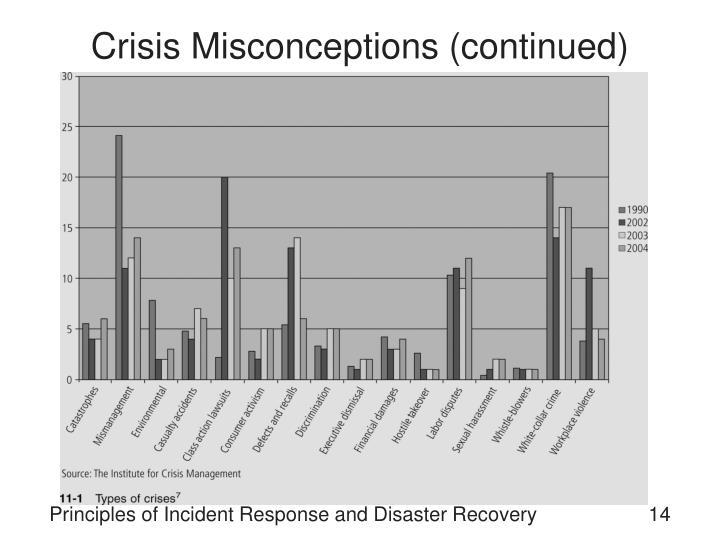 Crisis Misconceptions (continued)
