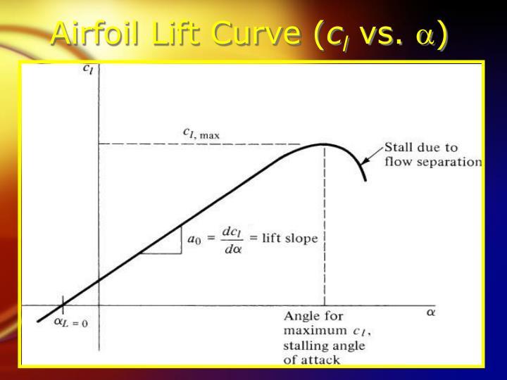 Airfoil Lift Curve (