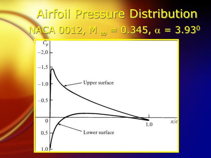 Airfoil Pressure Distribution