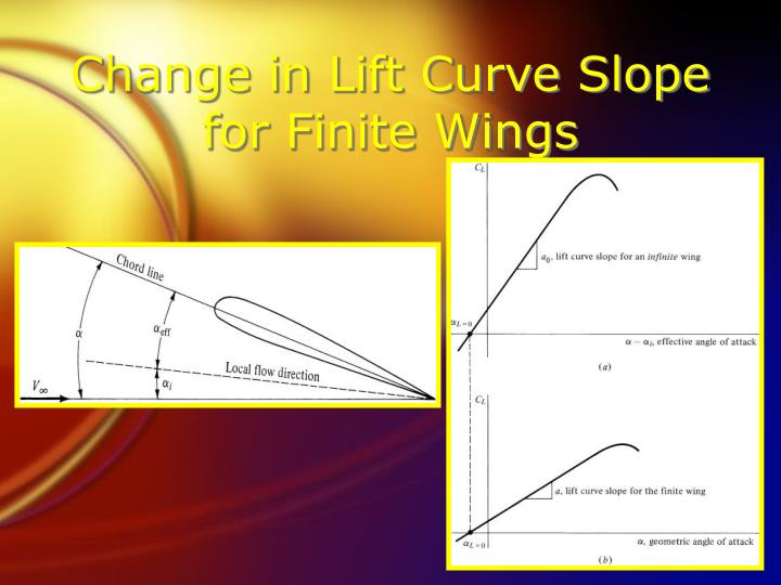 Change in Lift Curve Slope