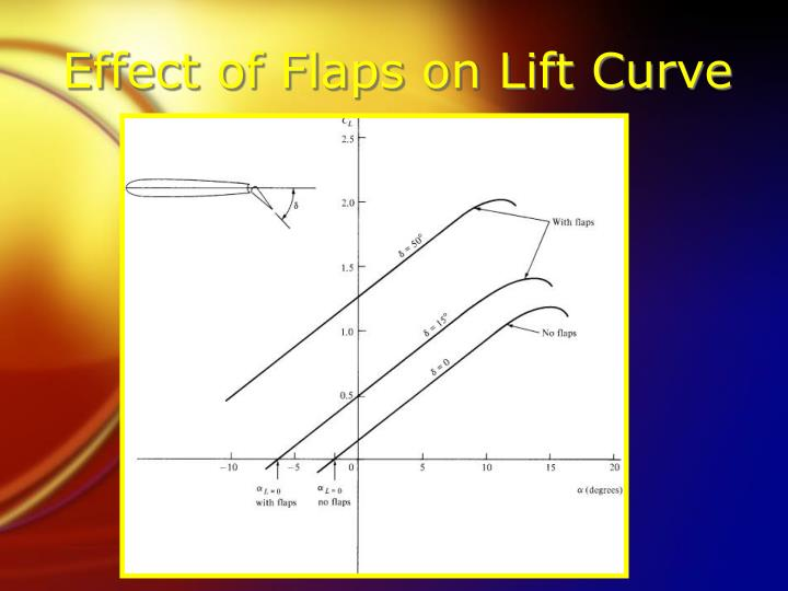 Effect of Flaps on Lift Curve