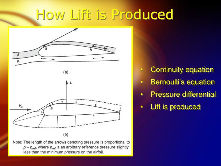 How Lift is Produced
