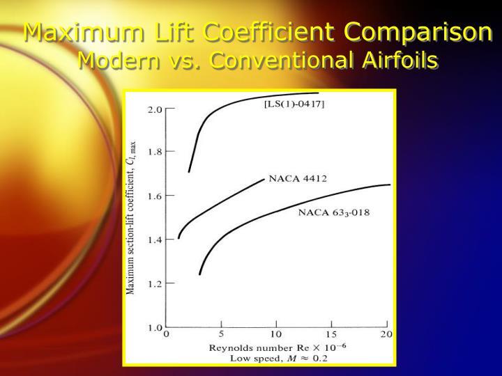 Maximum Lift Coefficient Comparison