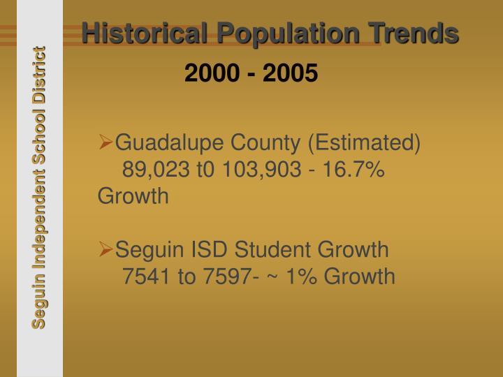 Historical Population Trends