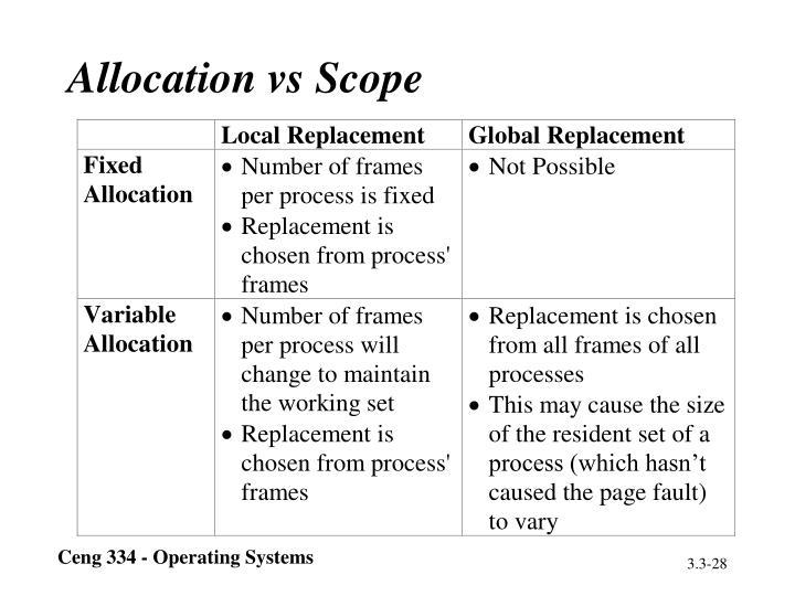 Allocation vs Scope