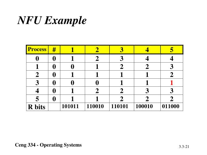 NFU Example