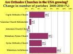 are orthodox churches in the usa growing change in number of parishes 2000 201035