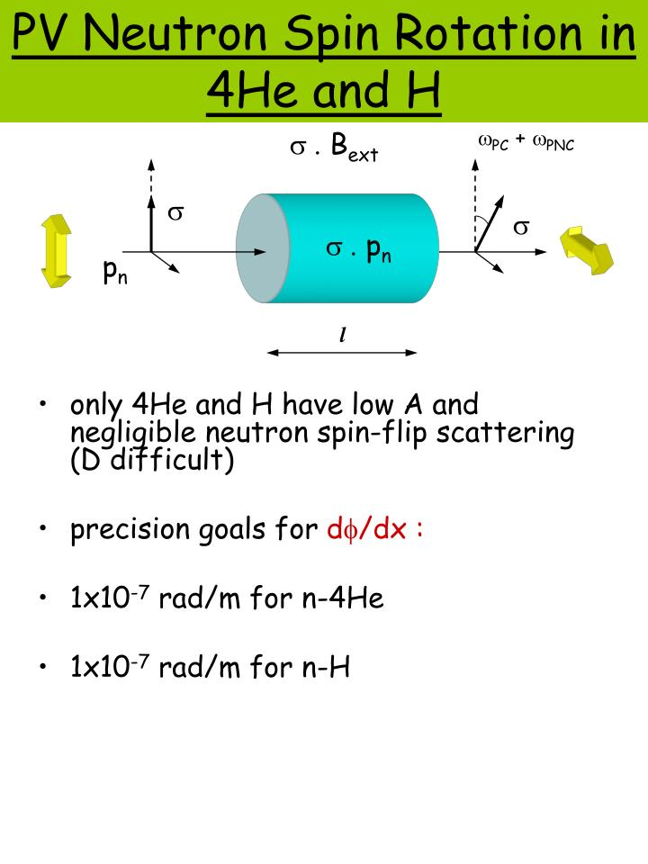PV Neutron Spin Rotation in 4He and H