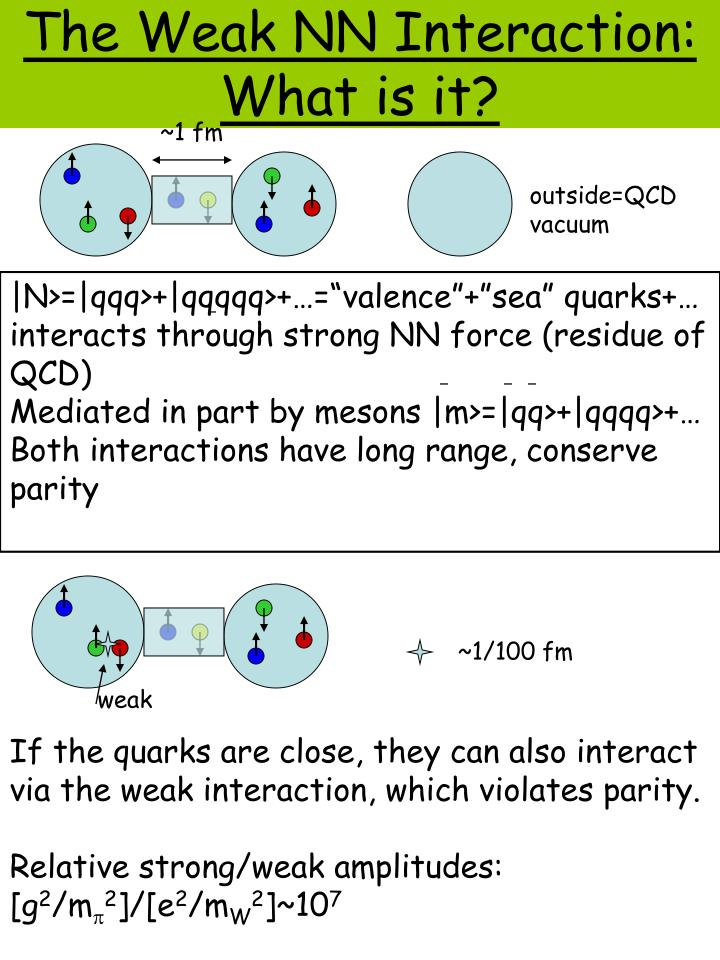 The Weak NN Interaction: What is it?