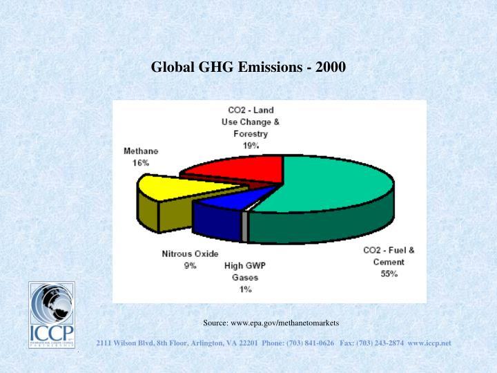 Global GHG Emissions - 2000