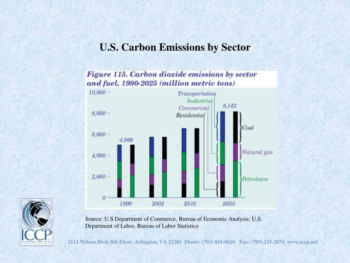 U.S. Carbon Emissions by Sector