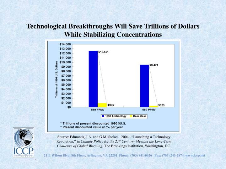 Technological Breakthroughs Will Save Trillions of Dollars While Stabilizing Concentrations