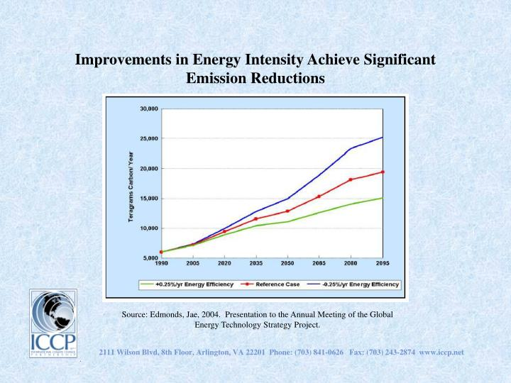 Improvements in Energy Intensity Achieve Significant Emission Reductions