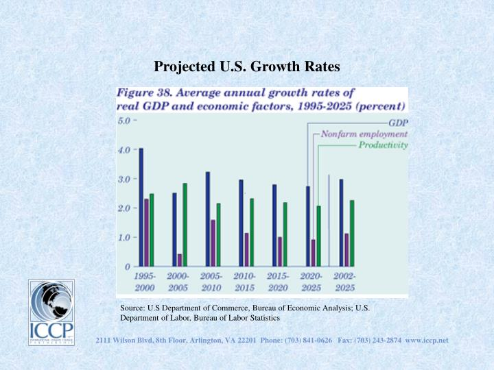 Projected U.S. Growth Rates